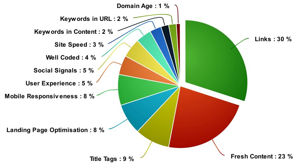 Title Tag SEO Ranking Factor