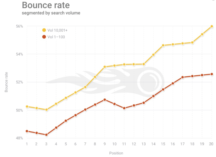 Google Bounce Rate